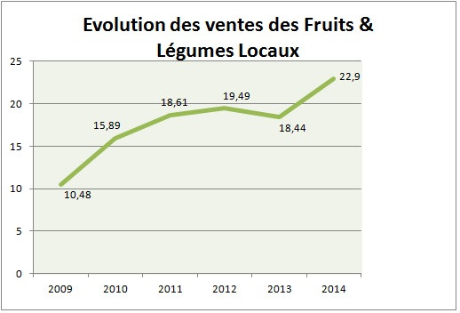 15- evolution ventes total-fruits-legumes-locaux