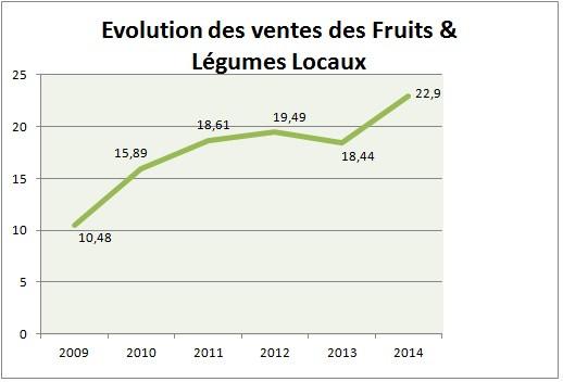 15- evolution ventes total-fruits-legumes-locaux